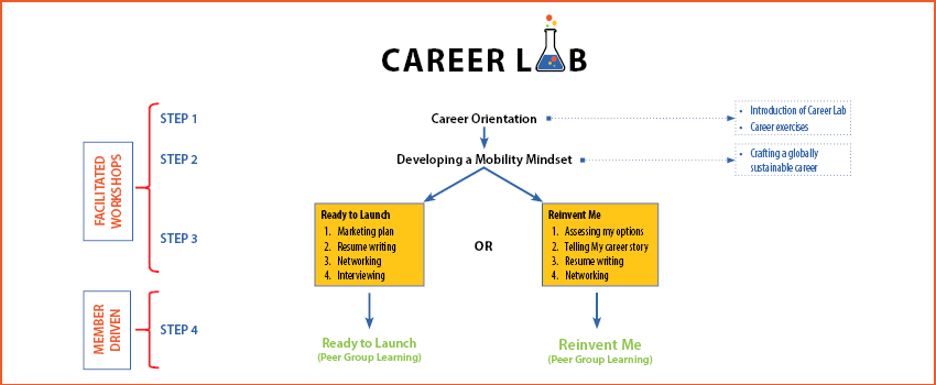 Career Lab Infographic